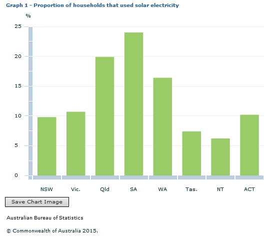 solar energy use in australia source abs