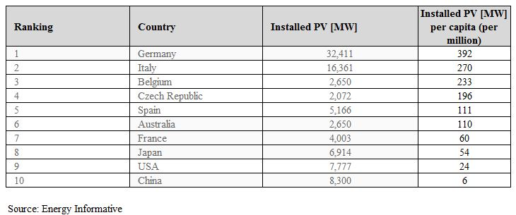 country with most solar power